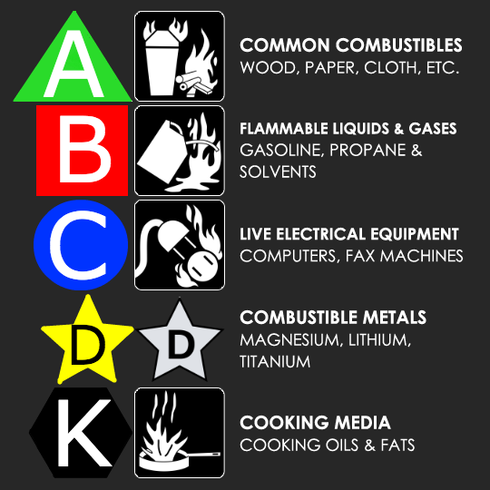 fire-extinguisher-classes-by-symbol-and-pictogram